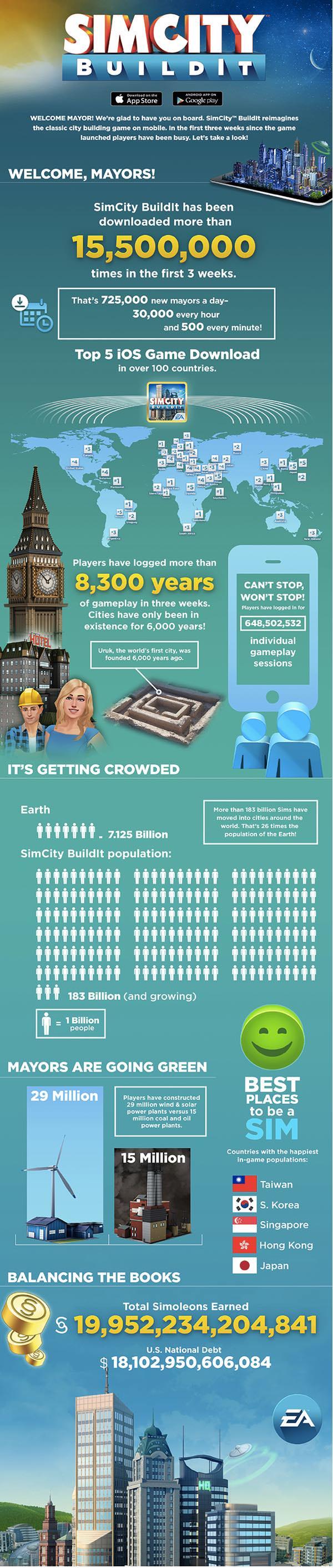 EA празднует 15 миллионов загрузок их мобильного симулятора SimCity BuildIt