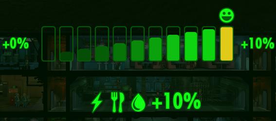 Советы Fallout Shelter: самый высокий уровень счастья добавляет 10% к добыче ресурсов