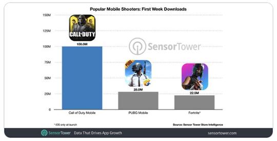 Статистика COD mobile