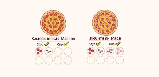 Мясные пиццы